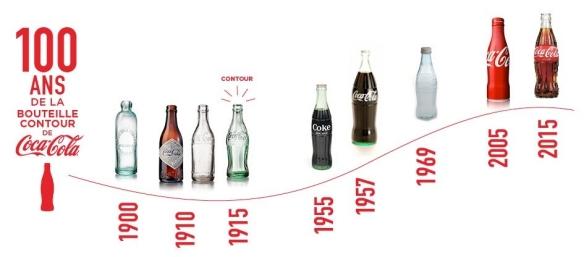 100 ans de la bouteille contour coca-cola